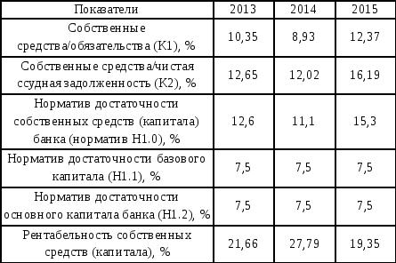 Анализ основных финансово экономических показателей  Показатели характеризующие собственные средства капитал банка