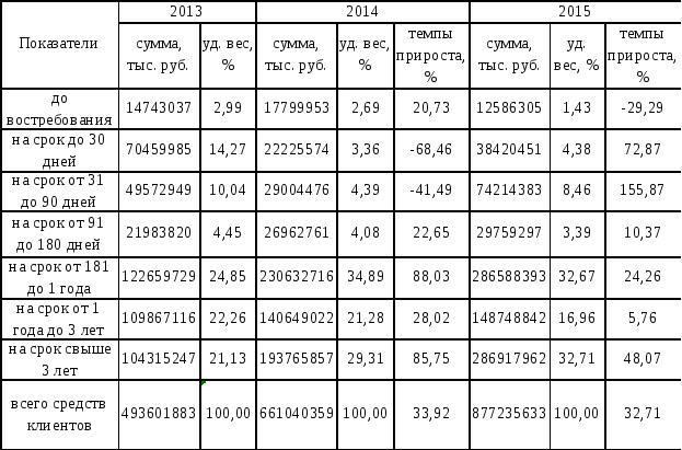 Заключение Структура средств клиентов АО Альфа Банк по срокам