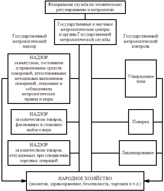 Государственный метрологический надзор сфера распространения