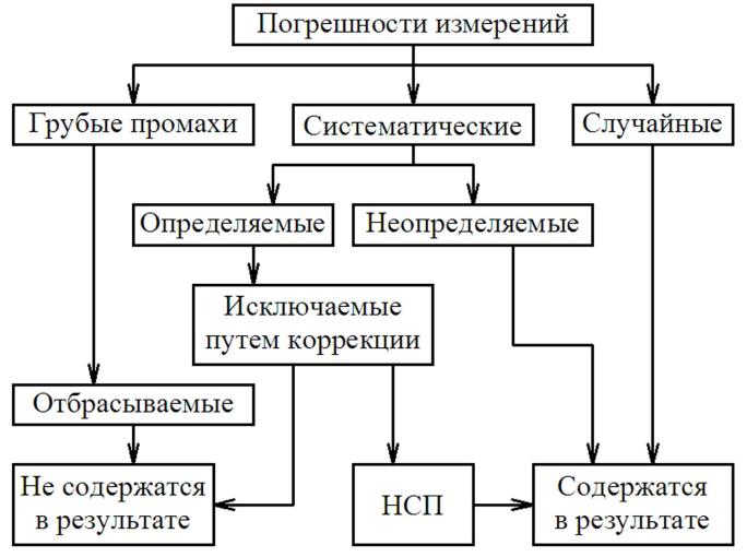 Реферат основы технических измерений 1442
