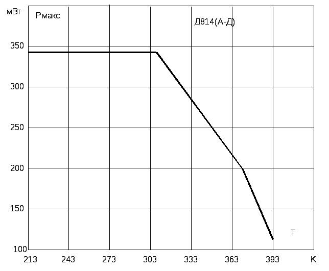 Стабилитроны д814 технические характеристики