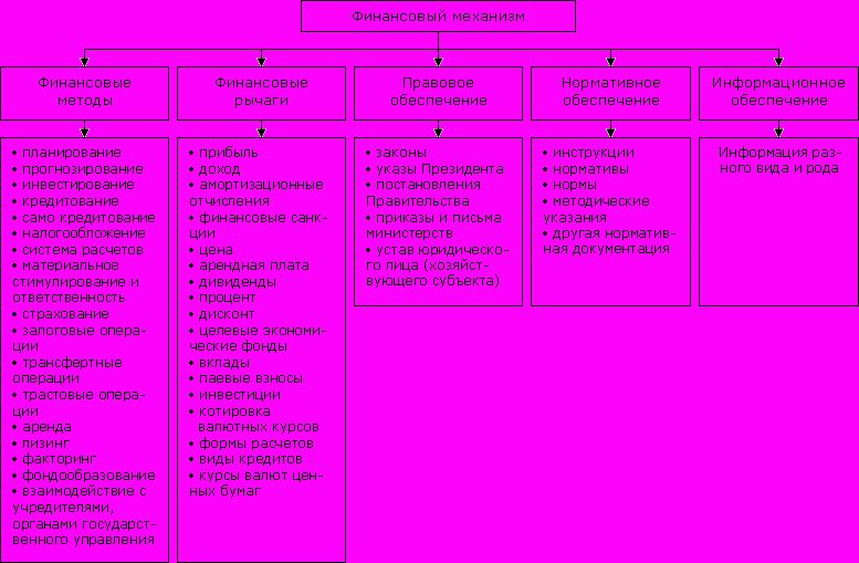 Структура финансовый механизм схема 689