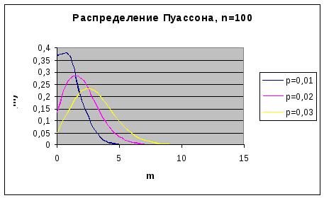 Примеры решения задач на закон пуассона решение задач по исследованию системы управления