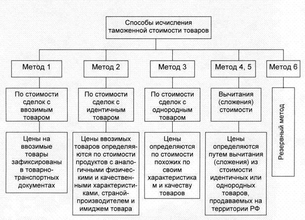 Методы определения таможенной стоимости товаров реферат 3415