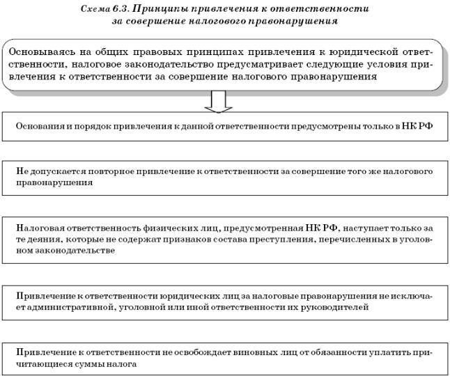 Основание И Порядок Привлечения К Административной Ответственности Шпаргалка