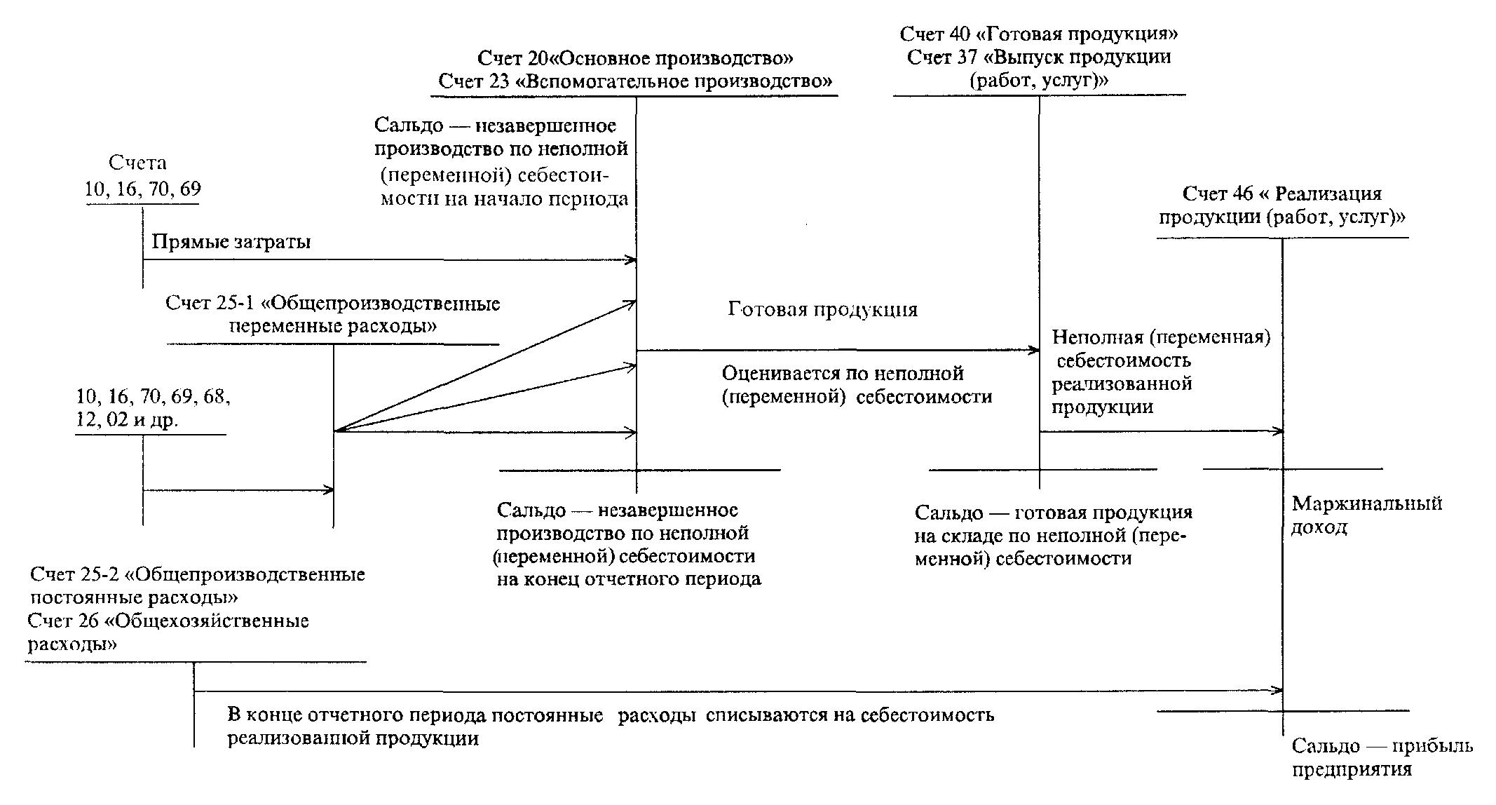 Котловой метод учета затрат