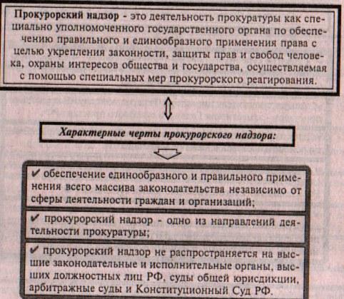 Предмет прокурорский надзор украины,шпаргалка