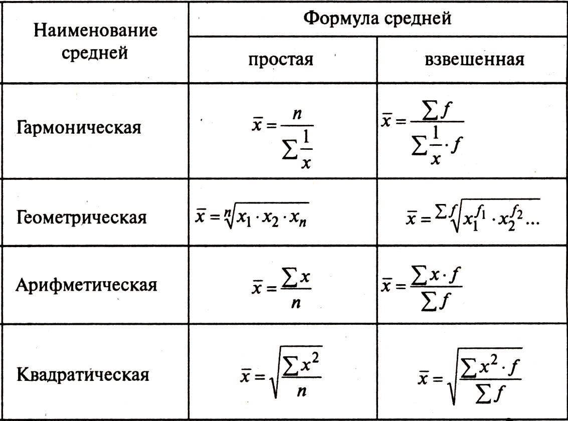 Мода статистика задачи с решениями пожалуйста решите задачу