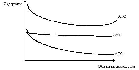 Выбрать производство и расчитать его издержки
