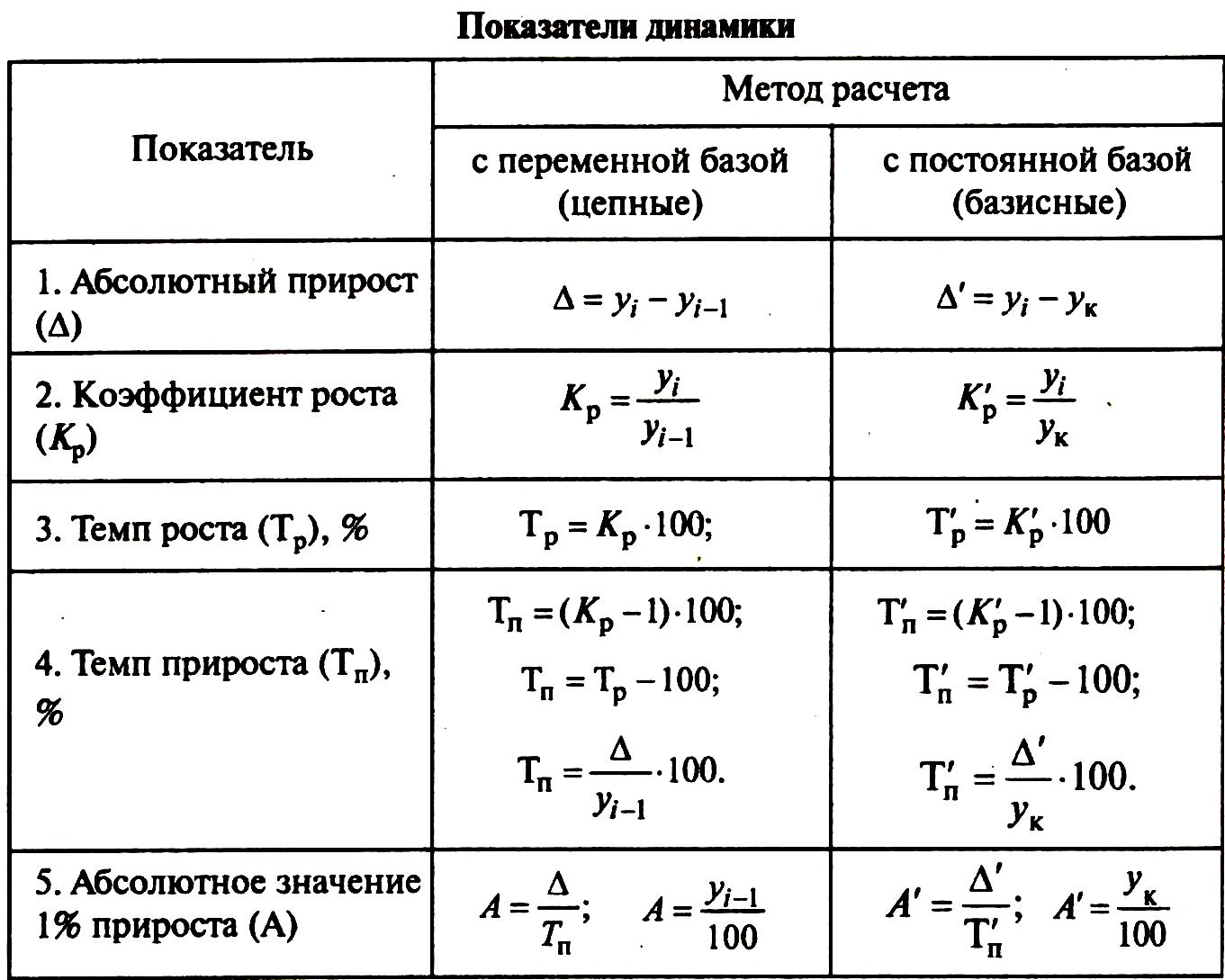 статистика рабочего времени формулы шпаргалка