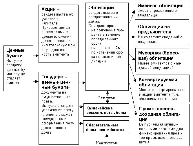 iii Материалы судебной практики Классификация основных видов ценных бумаг по юридической сущности