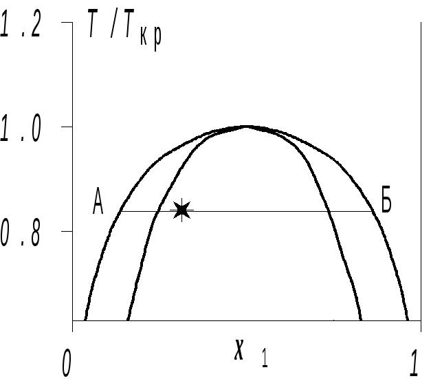 Кривой квадратный член