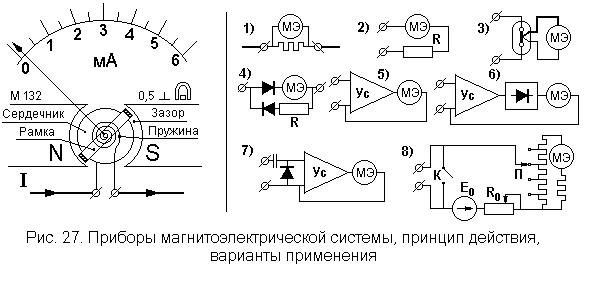 Сертификация магнитоэлектрических приборов указ президента сертификация