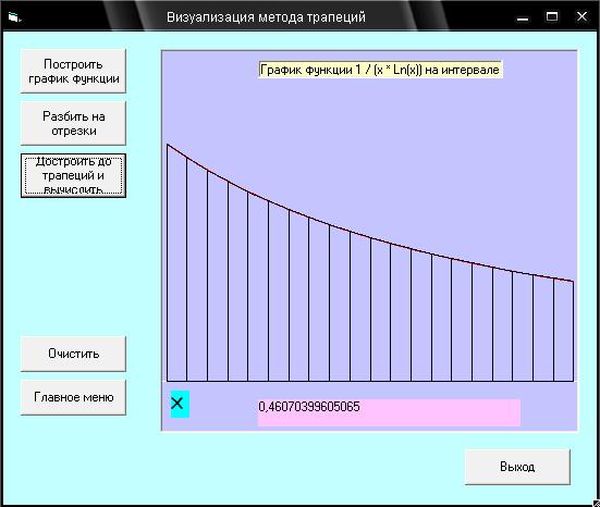 Блок схемы программ Блок схема метода трапеций Результаты работы иллюстрируются ниже на рисунках 7 график зависимости погрешности метода вычислений от количества разбиений и6 визуализация метода