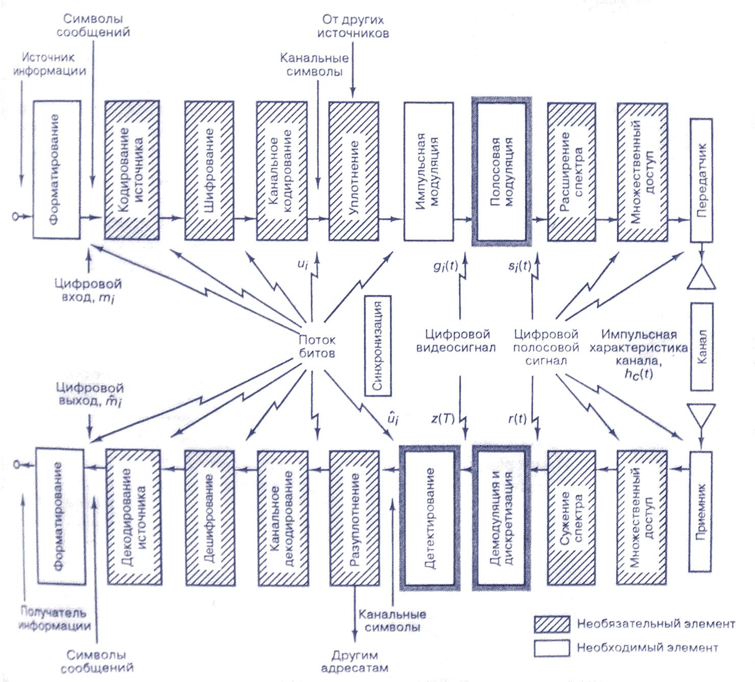 Реферат на тему Виды модуляции Амплитудная модуляция