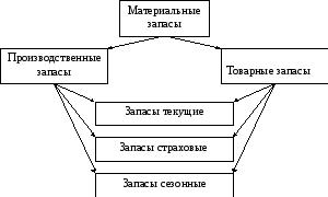 Содержание На пути превращения сырья в конечное изделие и последующего движения этого изделия до конечного потребителя создается два основных вида запасов см рис 1