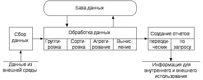 Технология обработки данных реферат 7312