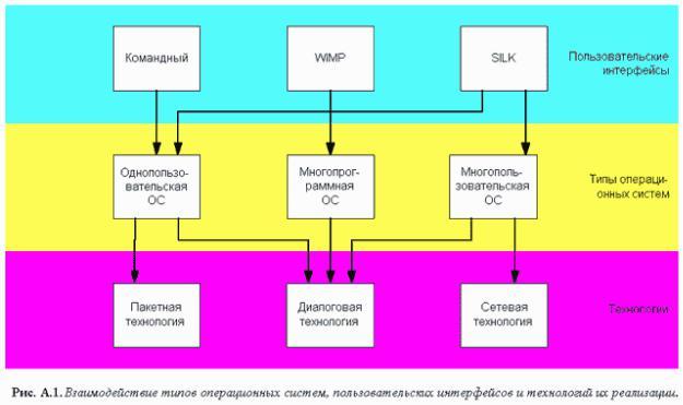 Реферат на тему назначение и функции операционной системы 4110