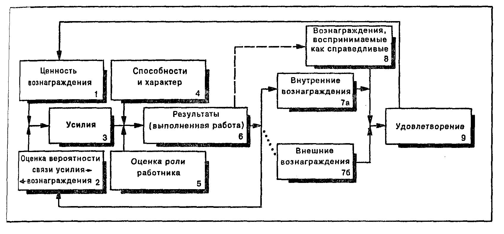 Модель портера лоулера схема фото 797