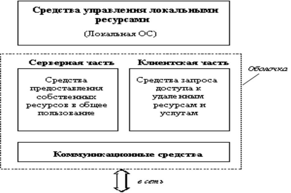 Сетевые операционные системы реферат и презентация 1877
