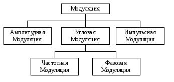 Реферат на тему Виды модуляции Понятие модуляции Виды модуляции