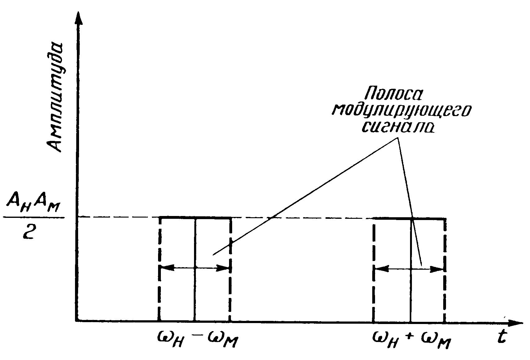 Реферат на тему Виды модуляции Для модулирующего сигнала большой амплитуды соответствующая амплитуда модулируемой несущей должна быть большой и для малых значений Ам