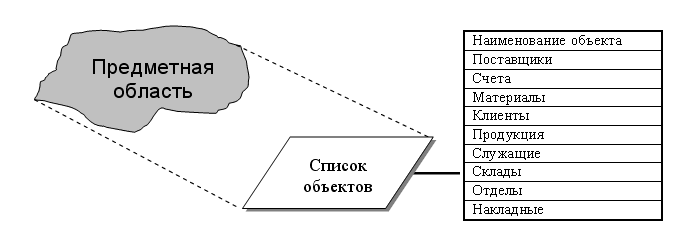 Реферат основные понятия базы данных 6081