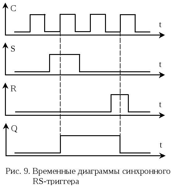 триггера временная онлайн построить d диаграмма