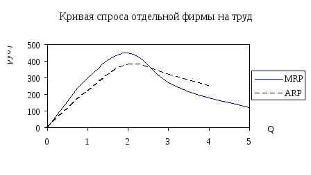 Предельный продукт труда в денежном выражении