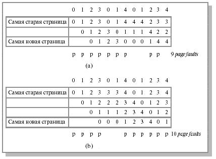 Алгоритм fifo  Выталкивание первой пришедшей страницы