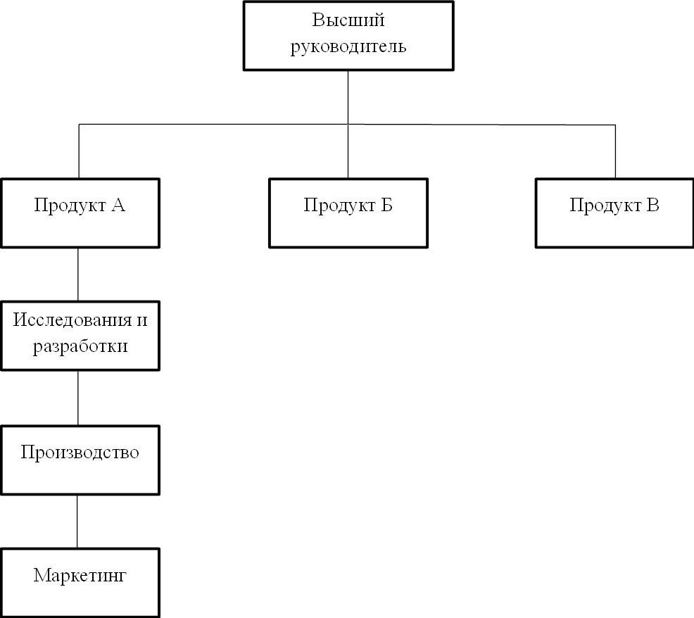 дивизиональная структура схема