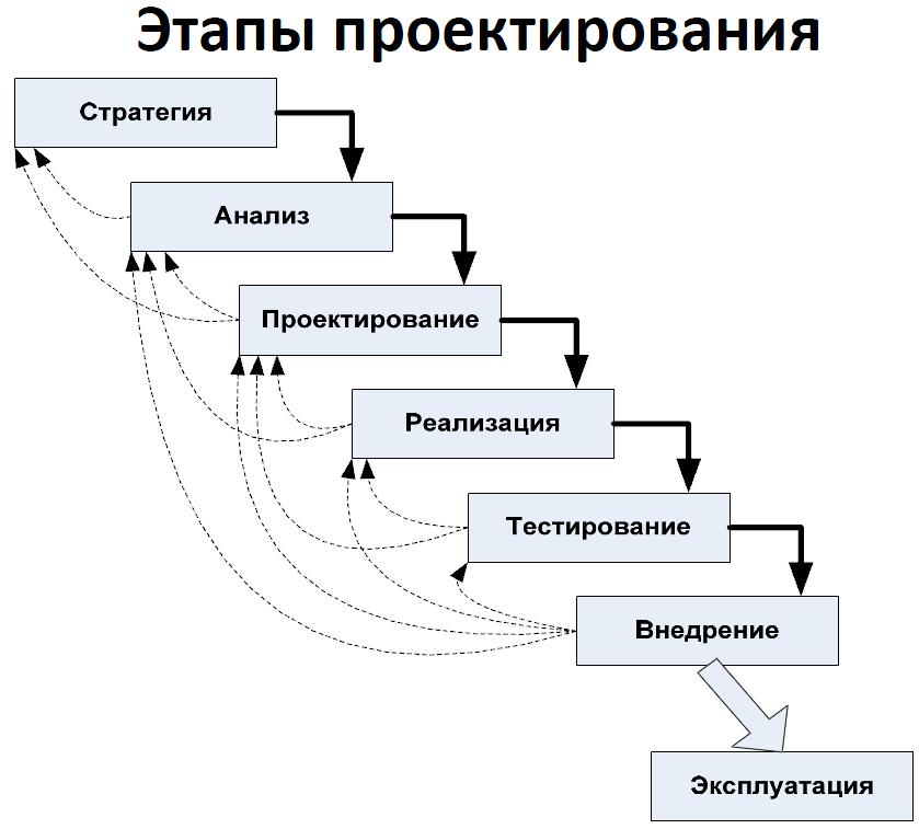 Практическая работа проектирование реляционной модели базы данных виктория сикрет работа