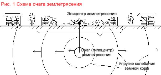 рисунок землетрясение география первых его