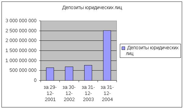 Анализ хозяйственной деятельности кб Приватбанк  Источник Данные банка