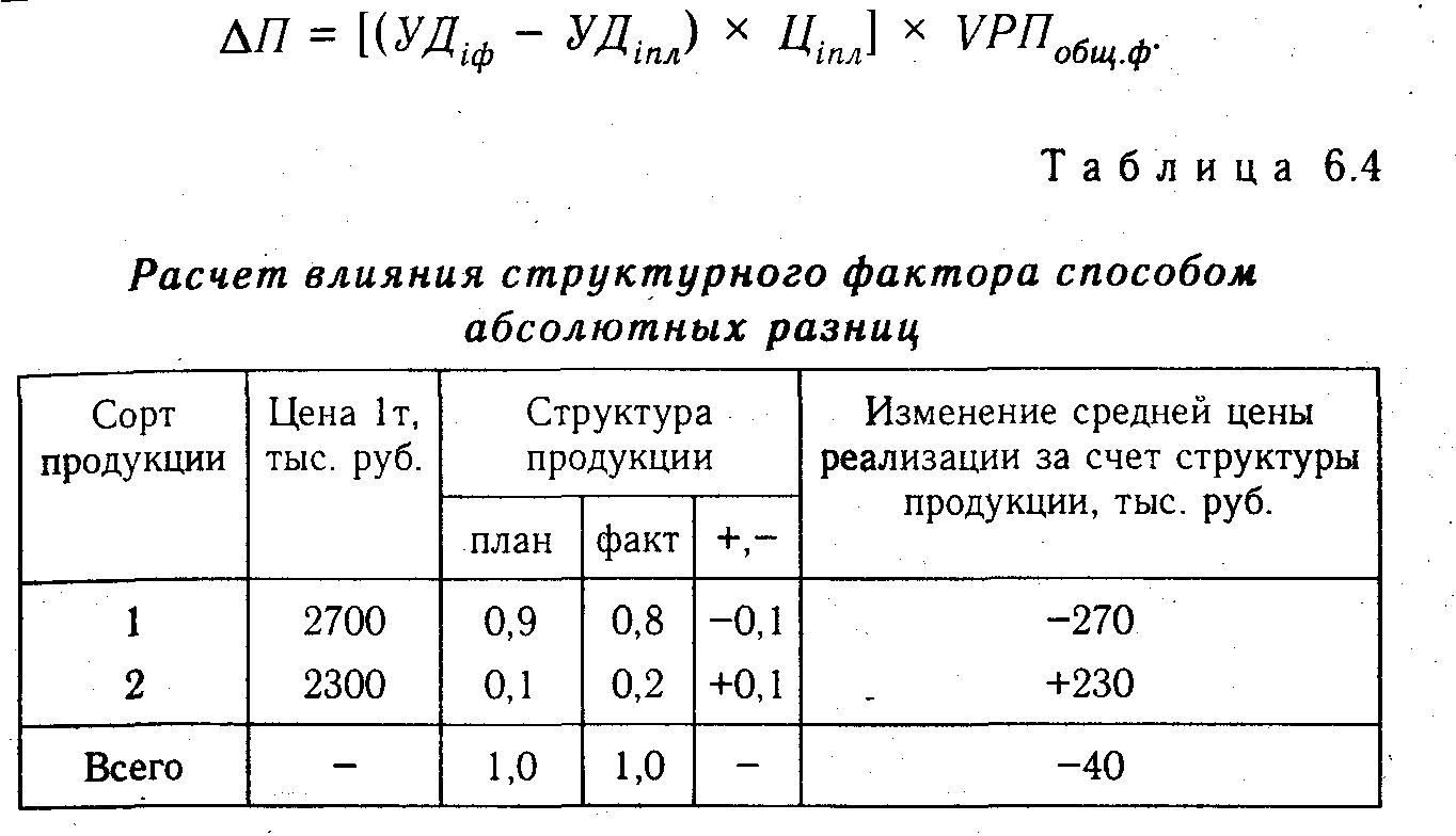Индексный метод расчета прибыли