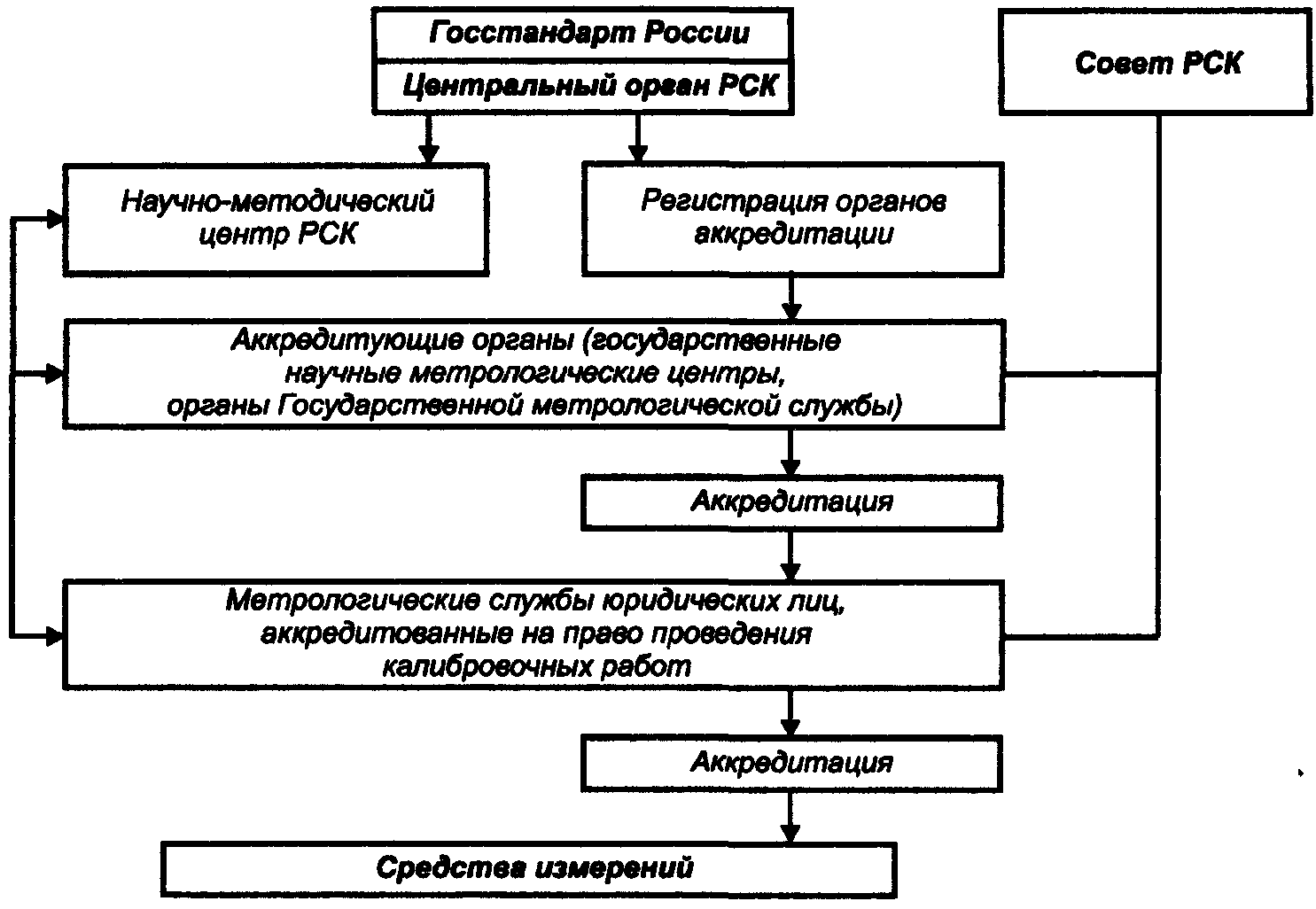 Схема поверки средств измерений фото 114