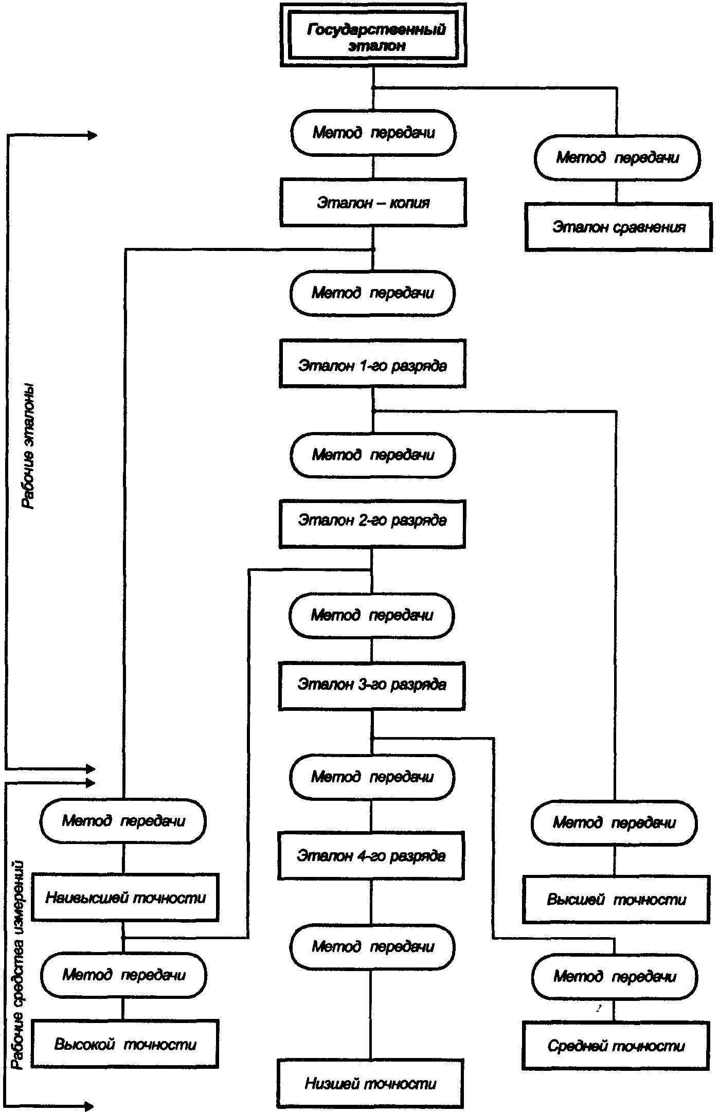 Схема поверки средств измерений