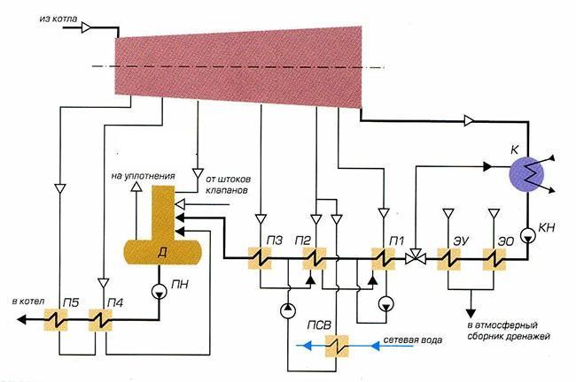 Тепловая схема паровой турбины фото 177