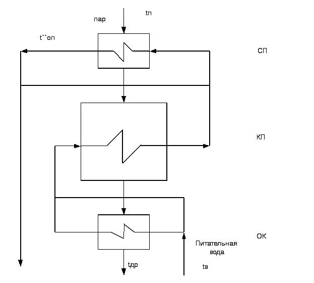 Подогреватель высокого давления ПВ-180-180-33-1 Челябинск Теплообменник пластинчатый Свеп GX-118S Сарапул
