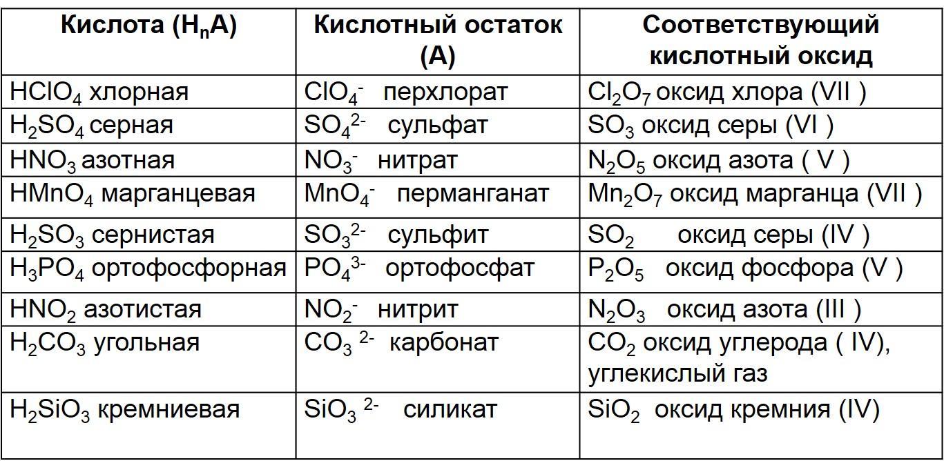 химические свойства кислот и солей