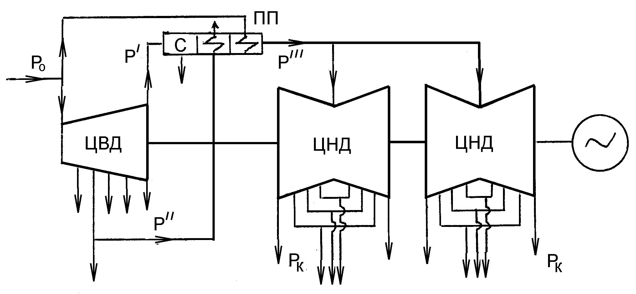 к-220-44 турбины тепловая схема