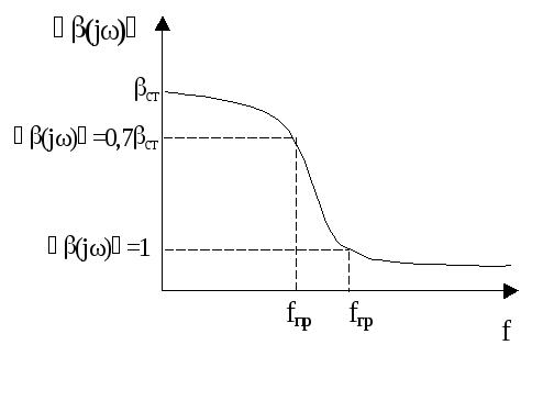 Транзисторы виды и характеристики