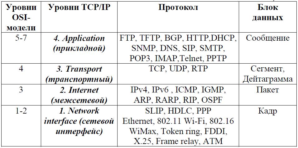 Реферат стек протоколов tcp ip 6838