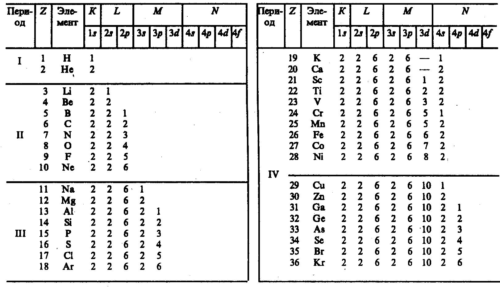 Таблица менделеева схемы по энергетическим уровням