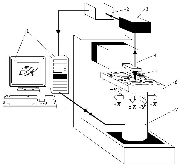 Сканирующие туннельные микроскопы доклад 8518