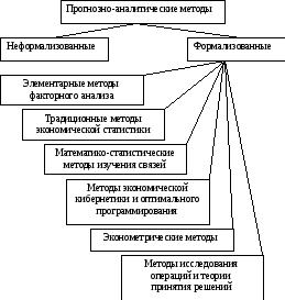 классификация методов прогнозирования банкротства
