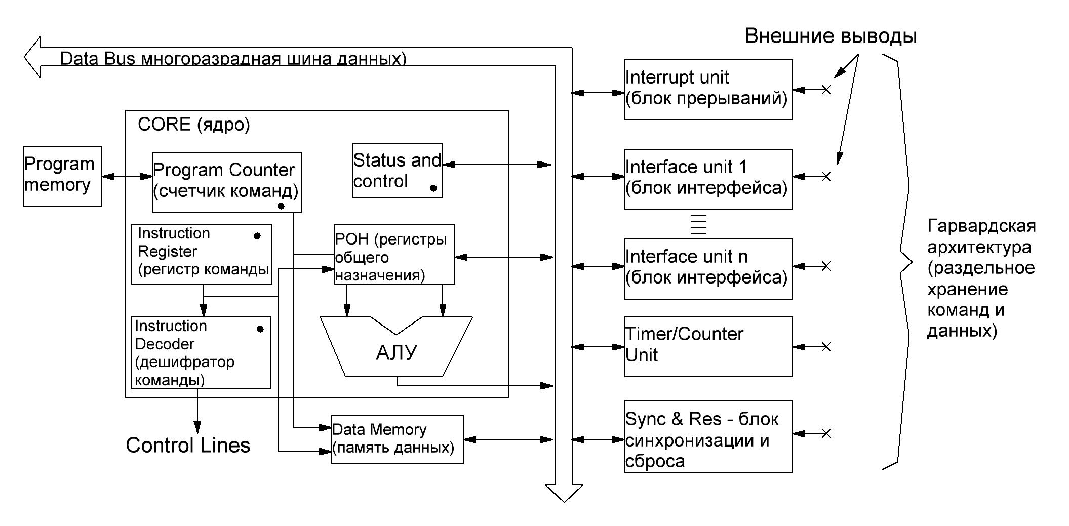 Реферат микроконтроллеры структурная схема фото 673