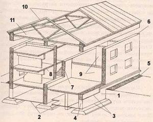 """Кафедра """"Безопасность жизнедеятельности"""" Реферат на тему  Она имеет небольшой поперечный уклон для отвода воды от здания Конструкция здания состоит из следующих элементов"""