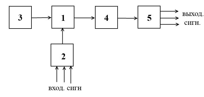 Определение длинны регенерационных участков волоконно-оптических систем передачи
