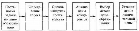"""Учет нормируемых расходов в """"1С:Предприятии 8"""""""